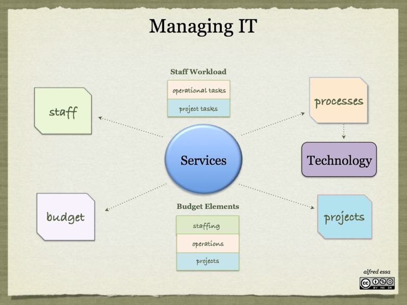 Managing IT: A Mini-Primer for IT Line Managers