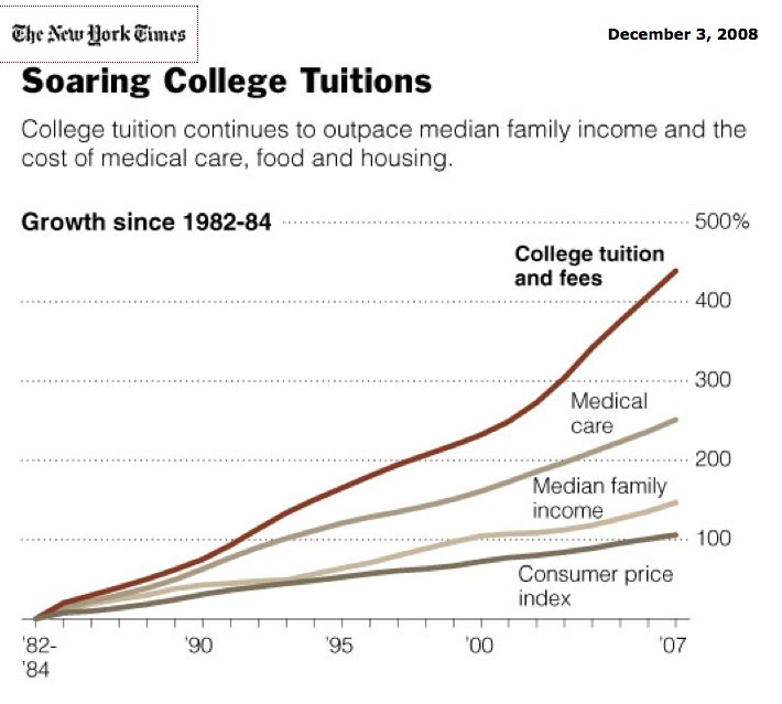 the impact of rising tuition fee in colleges in united states That year, college costs surveyed by time included $2,015 for tuition, room and board, and fees for a year at bates, and $1,450 for lewis and clark (that's $16,400 and $11,800 today.