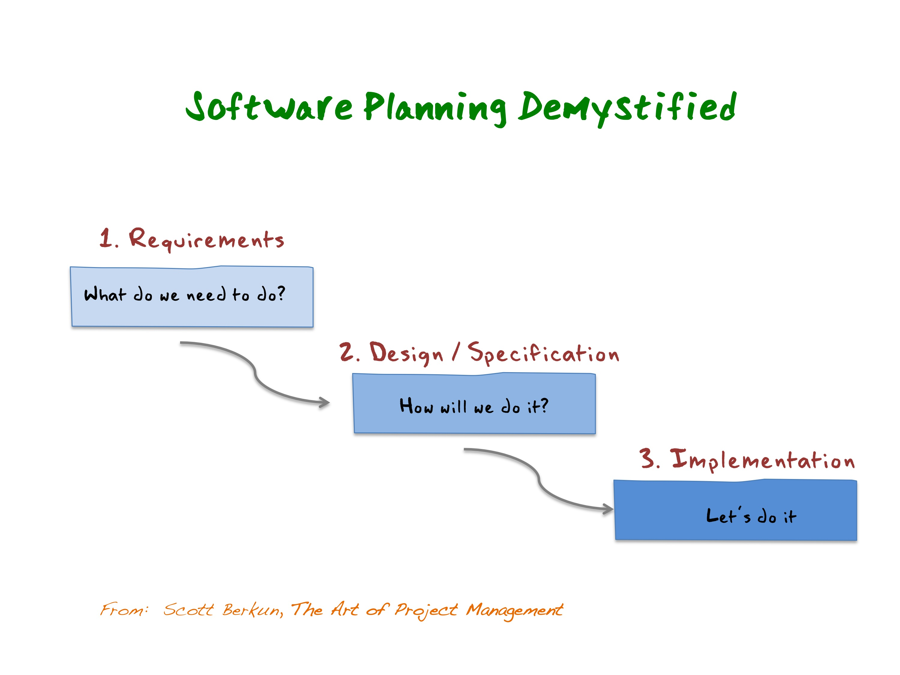 Software Planning